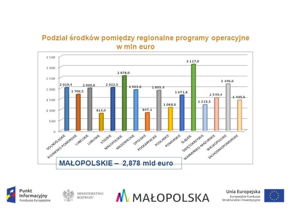 REGIONALNE PROGRAMY OPERACYJNE Podział środków pomiędzy regionalne programy operacyjne w mln euro MAŁOPOLSKIE – 2,878 mld euro