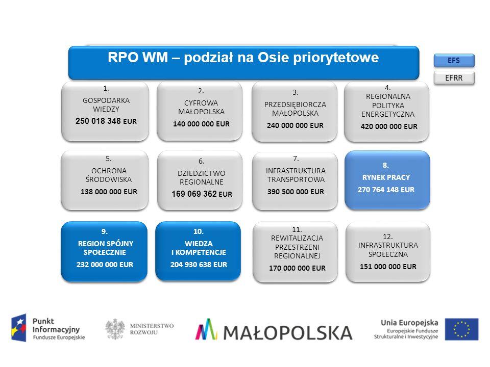 1. GOSPODARKA WIEDZY 250 018 348 EUR 2. CYFROWA MAŁOPOLSKA 140 000 000 EUR 3.