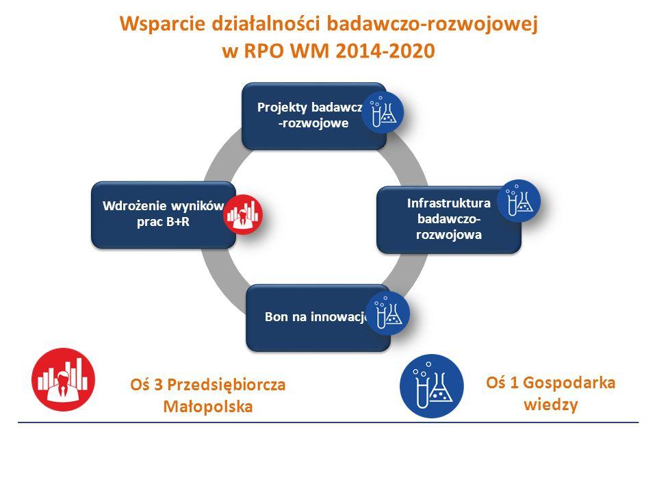 Oś 1 Gospodarka wiedzy Oś 3 Przedsiębiorcza Małopolska Wsparcie działalności badawczo-rozwojowej w RPO WM 2014-2020 Projekty badawczo -rozwojowe Wdrożenie wyników prac B+R Bon na innowacje Infrastruktura badawczo- rozwojowa