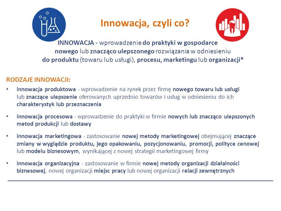 INNOWACJA - wprowadzenie do praktyki w gospodarce nowego lub znacząco ulepszonego rozwiązania w odniesieniu do produktu (towaru lub usługi), procesu, marketingu lub organizacji* RODZAJE INNOWACJI: innowacja produktowa - wprowadzenie na rynek przez firmę nowego towaru lub usługi lub znaczące ulepszenie oferowanych uprzednio towarów i usług w odniesieniu do ich charakterystyk lub przeznaczenia innowacja procesowa - wprowadzenie do praktyki w firmie nowych lub znacząco ulepszonych metod produkcji lub dostawy innowacja marketingowa - zastosowanie nowej metody marketingowej obejmującej znaczące zmiany w wyglądzie produktu, jego opakowaniu, pozycjonowaniu, promocji, polityce cenowej lub modelu biznesowym, wynikającej z nowej strategii marketingowej firmy innowacja organizacyjna - zastosowanie w firmie nowej metody organizacji działalności biznesowej, nowej organizacji miejsc pracy lub nowej organizacji relacji zewnętrznych Innowacja, czyli co