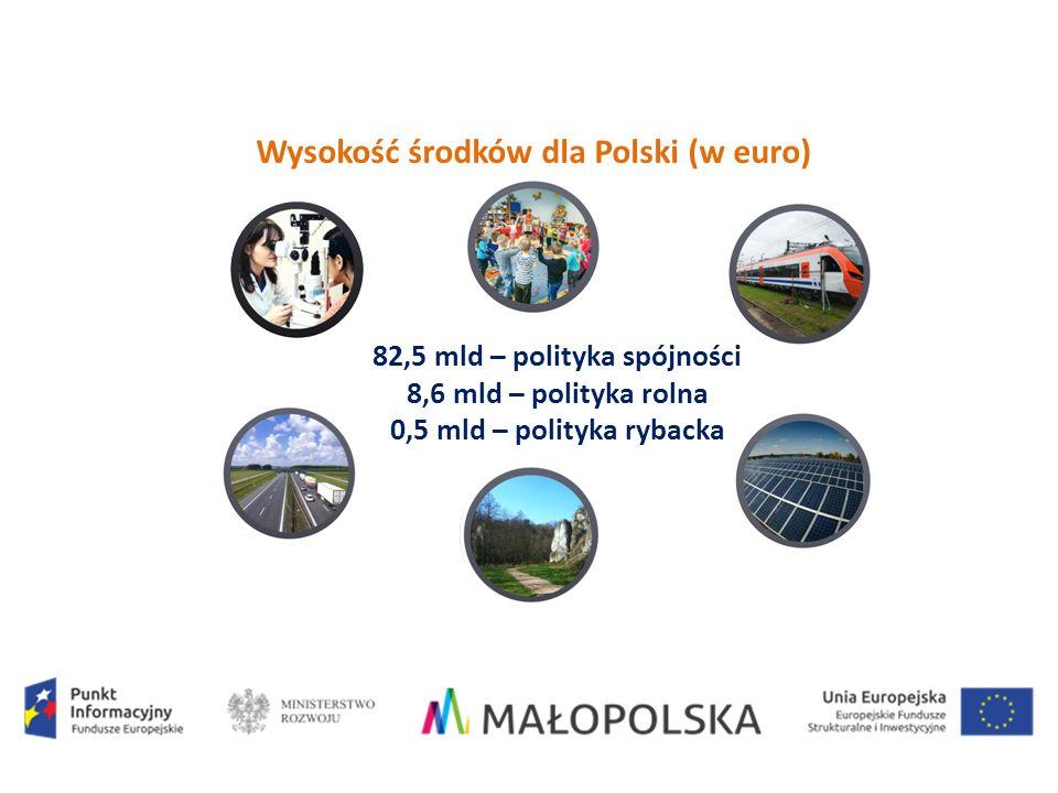 Wysokość środków dla Polski (w euro) 82,5 mld – polityka spójności 8,6 mld – polityka rolna 0,5 mld – polityka rybacka