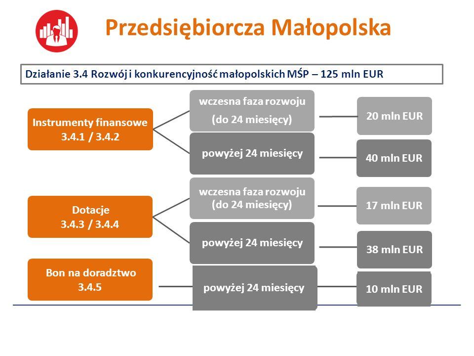 Instrumenty finansowe 3.4.1 / 3.4.2 wczesna faza rozwoju (do 24 miesięcy) powyżej 24 miesięcy Dotacje 3.4.3 / 3.4.4 wczesna faza rozwoju (do 24 miesięcy) powyżej 24 miesięcy Bon na doradztwo 3.4.5 Działanie 3.4 Rozwój i konkurencyjność małopolskich MŚP – 125 mln EUR Przedsiębiorcza Małopolska 20 mln EUR17 mln EUR powyżej 24 miesięcy 10 mln EUR 38 mln EUR40 mln EUR