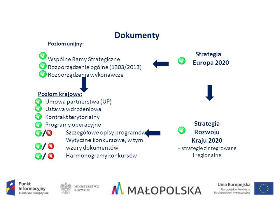 Poziom krajowy: Umowa partnerstwa (UP) Ustawa wdrożeniowa Kontrakt terytorialny Programy operacyjne Szczegółowe opisy programów Wytyczne konkursowe, w tym wzory dokumentów Harmonogramy konkursów Dokumenty Strategia Rozwoju Kraju 2020 + strategie zintegrowane i regionalne Strategia Europa 2020 Poziom unijny: Wspólne Ramy Strategiczne Rozporządzenie ogólne (1303/2013) Rozporządzenia wykonawcze