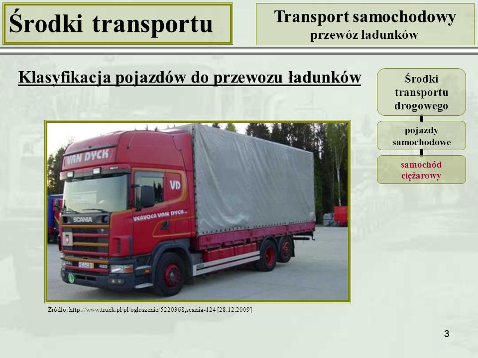 14 Środki transportu Transport samochodowy przewóz ładunków Klasyfikacja pojazdów ciężarowych Kryterium: rodzaj nadwozia Pojazdy ciężarowe nadwozie specjalizowane chłodnia Nadwozia typu chłodnia Źródło: http://autoline.com.pl/sf/naczepa-chlodnia-KRONE -SDR27-10020203595625759700.html [28.12.2009] Źródło: http://autoline.com.pl/bp/zdjecie-ciezarowka -chlodnia-MAN-8-163-LC—0909011337309 4652300.html?img=2 [28.12.2009] Źródło: http://autoline.com.pl/bp/zdjecie-przyczepa -chlodnia-GROENEWEGEN—0912212230 1031061400.html?img=1 [28.12.2009]