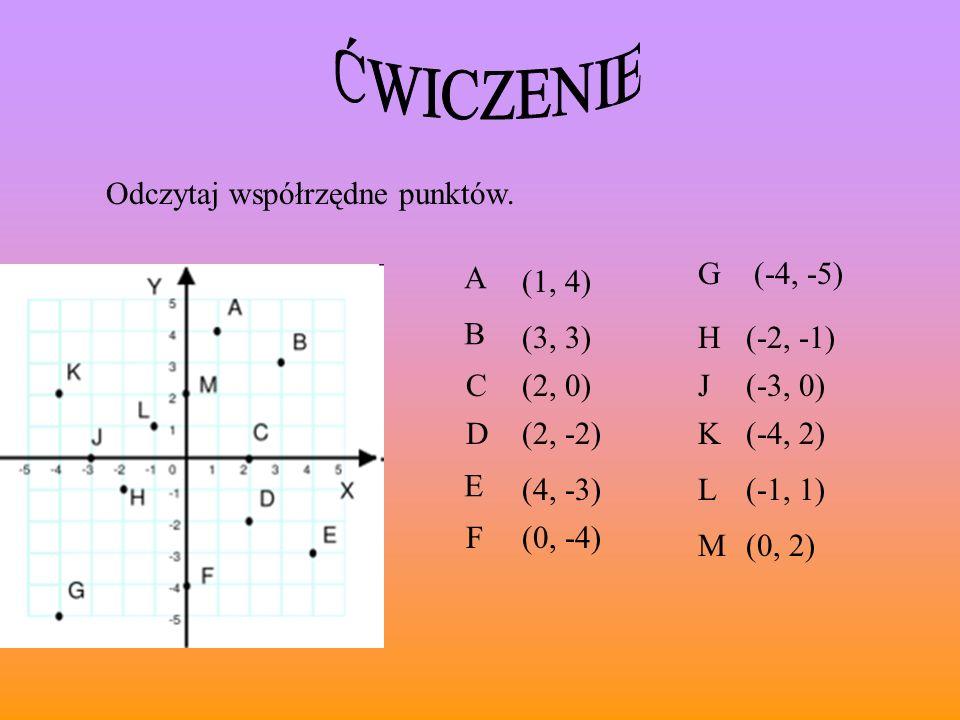 Odczytaj współrzędne punktów. A (1, 4) B D C E F G H J K L M (2, -2) (-2, -1) (4, -3) (-4, -5) (-3, 0) (-4, 2) (-1, 1) (0, 2) (0, -4) (3, 3) (2, 0)