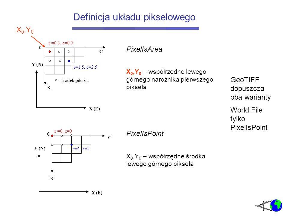 Definicja układu pikselowego Y (N) 0 R X (E) C r=1.5, c=2.5 - środek piksela r=1, c=2 0 Y (N) R X (E) C r =0, c=0 r =0.5, c=0.5 PixelIsArea X 0,Y 0 – współrzędne lewego górnego narożnika pierwszego piksela PixelIsPoint X 0,Y 0 – współrzędne środka lewego górnego piksela X 0,Y 0 GeoTIFF dopuszcza oba warianty World File tylko PixelIsPoint
