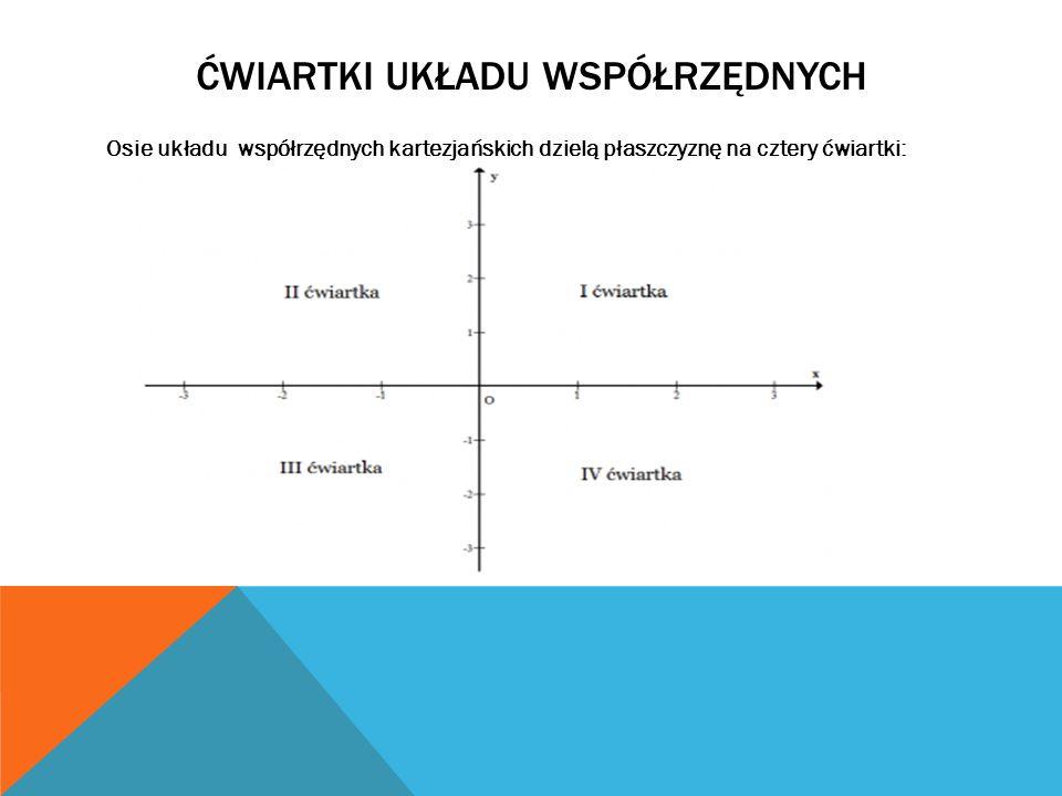 ĆWIARTKI UKŁADU WSPÓŁRZĘDNYCH I ćwiartka: {(x,y) : x > 0,y > 0} II ćwiartka: {(x,y) : x 0} III ćwiartka: {(x,y) : x < 0,y < 0} IV ćwiartka: {(x,y) : x > 0,y < 0}