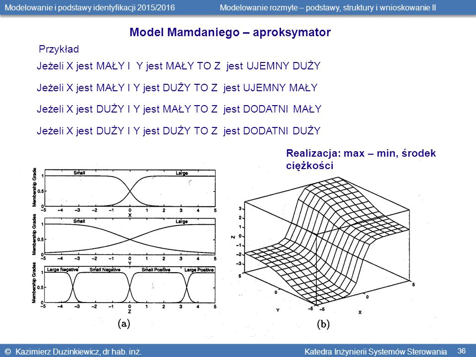 © Kazimierz Duzinkiewicz, dr hab. inż. Katedra Inżynierii Systemów Sterowania Modelowanie i podstawy identyfikacji 2015/2016 Modelowanie rozmyte – pod