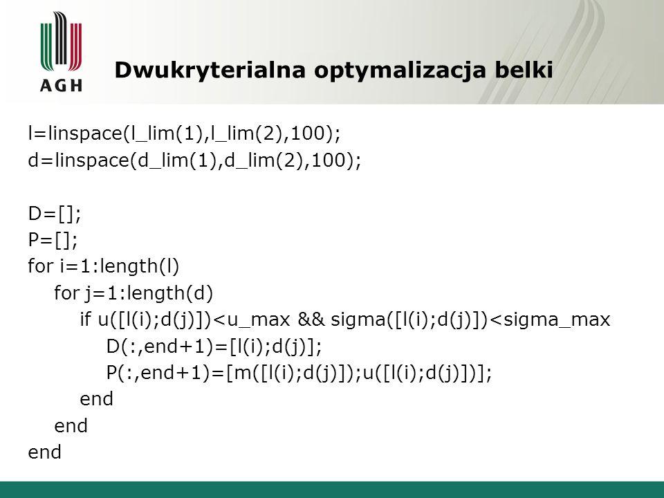 Dwukryterialna optymalizacja belki l=linspace(l_lim(1),l_lim(2),100); d=linspace(d_lim(1),d_lim(2),100); D=[]; P=[]; for i=1:length(l) for j=1:length(d) if u([l(i);d(j)])<u_max && sigma([l(i);d(j)])<sigma_max D(:,end+1)=[l(i);d(j)]; P(:,end+1)=[m([l(i);d(j)]);u([l(i);d(j)])]; end