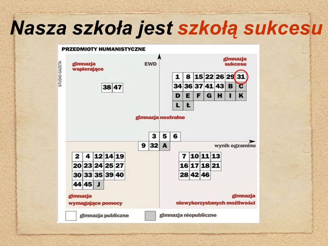 """Projekt: """"ZWIEDZAJ Z NAMI REGION ŁÓDZKI"""