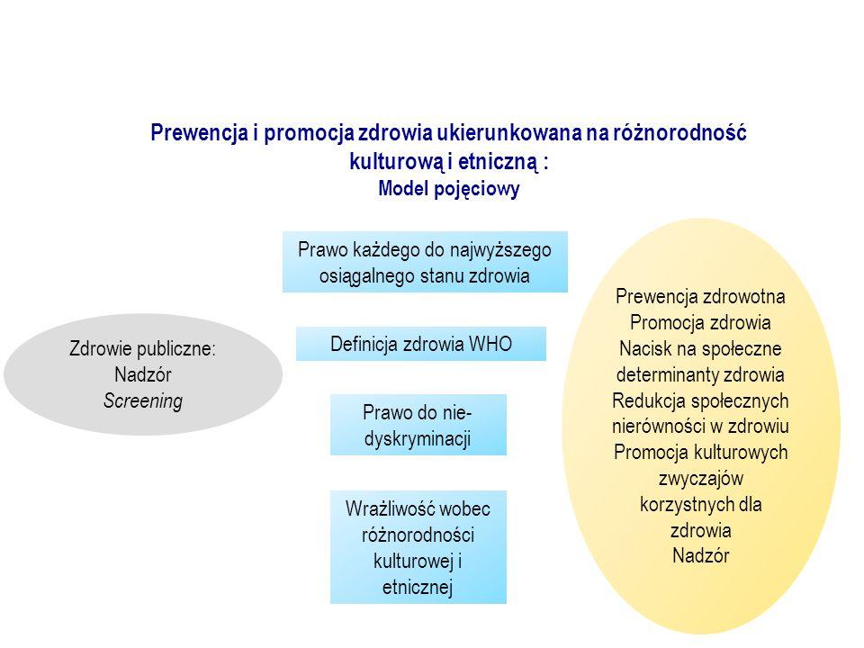 Prewencja i promocja zdrowia ukierunkowana na różnorodność kulturową i etniczną : Model pojęciowy Zdrowie publiczne: Nadzór Screening Prewencja zdrowo