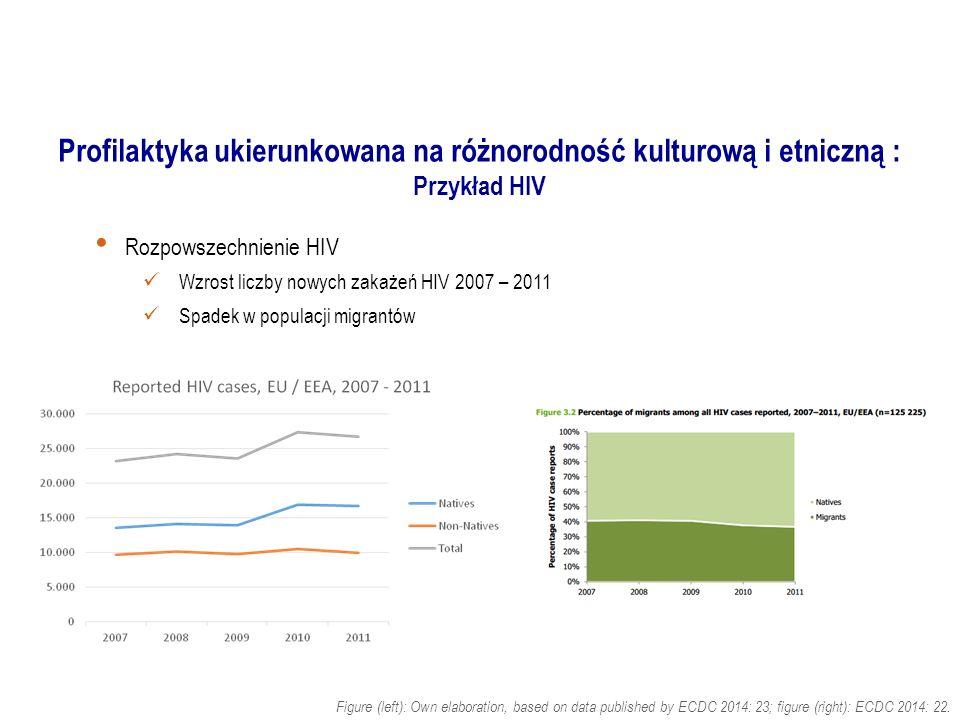 Profilaktyka ukierunkowana na różnorodność kulturową i etniczną : Przykład HIV Rozpowszechnienie HIV Wzrost liczby nowych zakażeń HIV 2007 – 2011 Spad