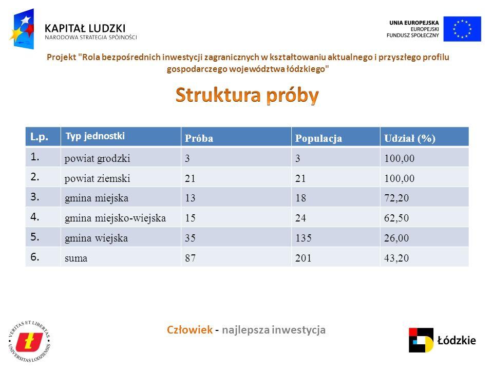 Człowiek - najlepsza inwestycja Projekt Rola bezpośrednich inwestycji zagranicznych w kształtowaniu aktualnego i przyszłego profilu gospodarczego województwa łódzkiego L.p.