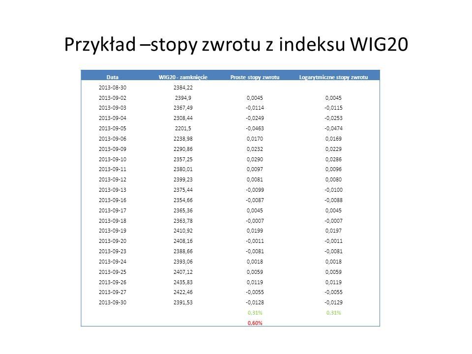 Przykład –stopy zwrotu z indeksu WIG20 DataWIG20 - zamknięcieProste stopy zwrotuLogarytmiczne stopy zwrotu 2013-08-302384,22 2013-09-022394,90,0045 2013-09-032367,49-0,0114-0,0115 2013-09-042308,44-0,0249-0,0253 2013-09-052201,5-0,0463-0,0474 2013-09-062238,980,01700,0169 2013-09-092290,860,02320,0229 2013-09-102357,250,02900,0286 2013-09-112380,010,00970,0096 2013-09-122399,230,00810,0080 2013-09-132375,44-0,0099-0,0100 2013-09-162354,66-0,0087-0,0088 2013-09-172365,360,0045 2013-09-182363,78-0,0007 2013-09-192410,920,01990,0197 2013-09-202408,16-0,0011 2013-09-232388,66-0,0081 2013-09-242393,060,0018 2013-09-252407,120,0059 2013-09-262435,830,0119 2013-09-272422,46-0,0055 2013-09-302391,53-0,0128-0,0129 0,31% 0,60%