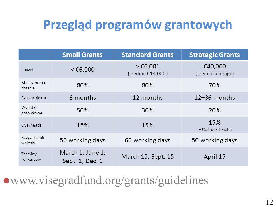 www.visegradfund.org/grants/guidelines 12 Przegląd programów grantowych Small GrantsStandard GrantsStrategic Grants budżet < €6,000 > €6,001 (średnio €13,000 ) €40,000 (średnio average) Maksymalna dotacja 80% 70% Czas projektu 6 months12 months12–36 months Wydatki gotówkowe 50%30%20% Overheads 15% 15% (+ 7% środki trwałe) Rozpatrzenie wniosku 50 working days60 working days50 working days Terminy konkursów March 1, June 1, Sept.