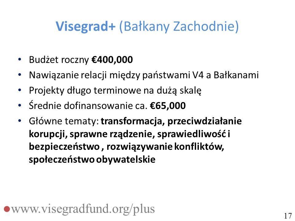 Visegrad+ (Bałkany Zachodnie) Budżet roczny €400,000 Nawiązanie relacji między państwami V4 a Bałkanami Projekty długo terminowe na dużą skalę Średnie dofinansowanie ca.