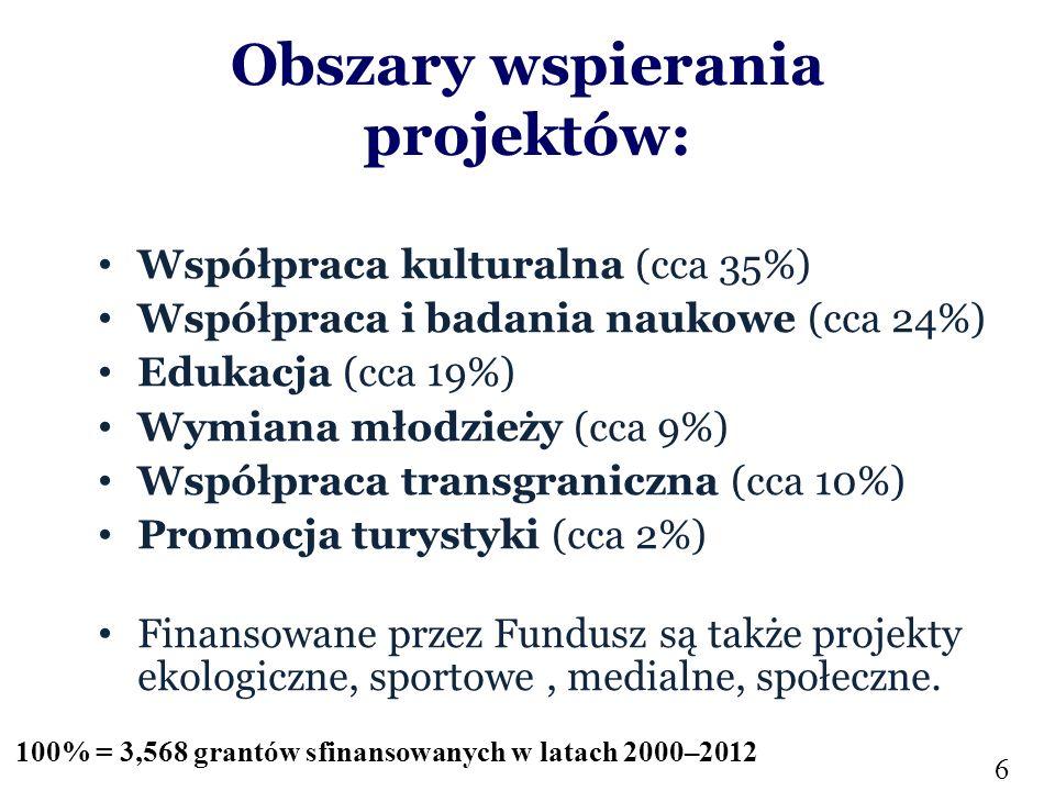Obszary wspierania projektów: Współpraca kulturalna (cca 35%) Współpraca i badania naukowe (cca 24%) Edukacja (cca 19%) Wymiana młodzieży (cca 9%) Współpraca transgraniczna (cca 10%) Promocja turystyki (cca 2%) Finansowane przez Fundusz są także projekty ekologiczne, sportowe, medialne, społeczne.