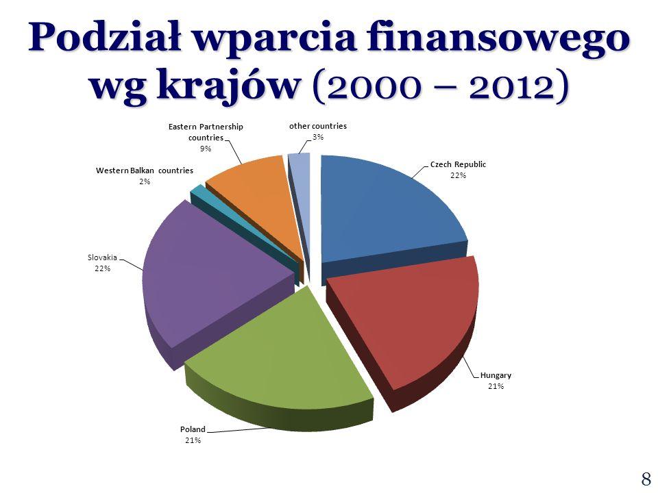 8 Podział wparcia finansowego wg krajów (2000 – 2012)