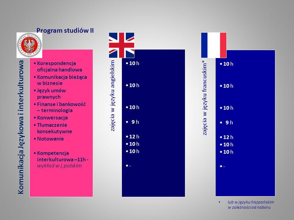 Komunikacja Językowa i interkulturowa Korespondencja oficjalna handlowa Komunikacja bieżąca w biznesie Język umów prawnych Finanse i bankowość – terminologia Konwersacja Tłumaczenie konsekutywne Notowanie Kompetencja interkulturowa –11h - wykład w j.polskim zajęcia w języku angielskim 10 h 9 h 12 h 10 h - zajęcia w języku francuskim* 10 h 9 h 12 h 10 h - Program studiów II lub w języku hiszpańskim w zależności od naboru