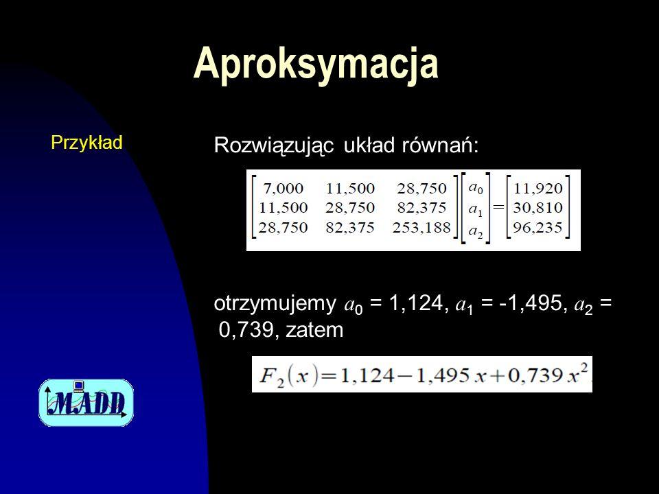 Aproksymacja Rozwiązując układ równań: otrzymujemy a 0 = 1,124, a 1 = -1,495, a 2 = 0,739, zatem Przykład
