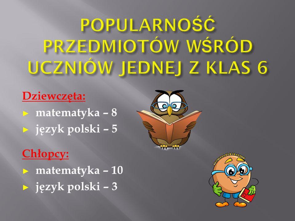 Dziewczęta: ► matematyka – 8 ► język polski – 5 Chłopcy: ► matematyka – 10 ► język polski – 3