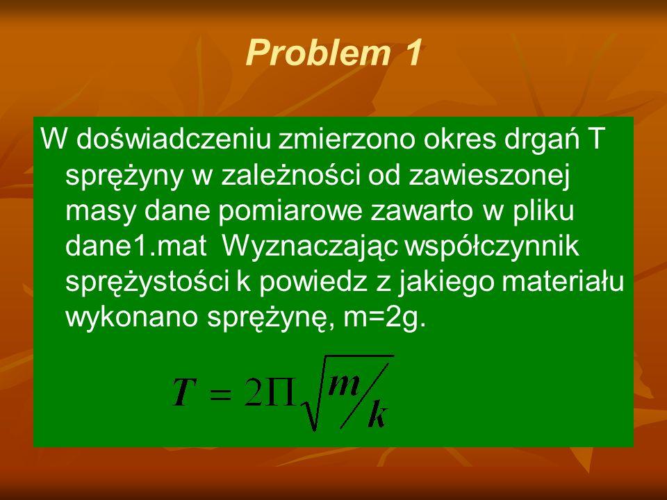 Problem 1 W doświadczeniu zmierzono okres drgań T sprężyny w zależności od zawieszonej masy dane pomiarowe zawarto w pliku dane1.mat Wyznaczając współczynnik sprężystości k powiedz z jakiego materiału wykonano sprężynę, m=2g.