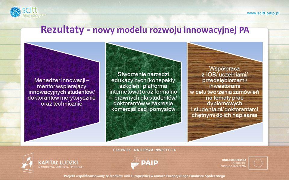 Rezultaty - nowy modelu rozwoju innowacyjnej PA Menadżer Innowacji – mentor wspierający innowacyjnych studentów/ doktorantów merytorycznie oraz technicznie Stworzenie narzędzi edukacyjnych (konspekty szkoleń i platforma internetowa) oraz formalno – prawnych dla studentów/ doktorantów w zakresie komercjalizacji pomysłów Współpraca z IOB/ uczelniami/ przedsiębiorcami/ inwestorami w celu tworzenia zamówień na tematy prac dyplomowych i studentami/ doktorantami chętnymi do ich napisania