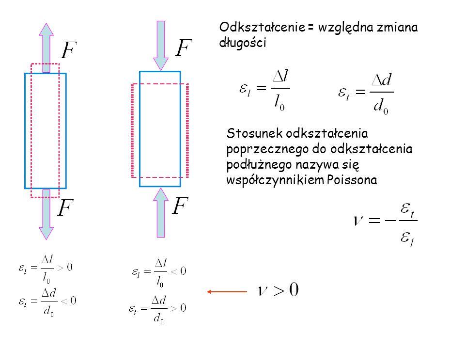 Odkształcenie = względna zmiana długości Stosunek odkształcenia poprzecznego do odkształcenia podłużnego nazywa się współczynnikiem Poissona