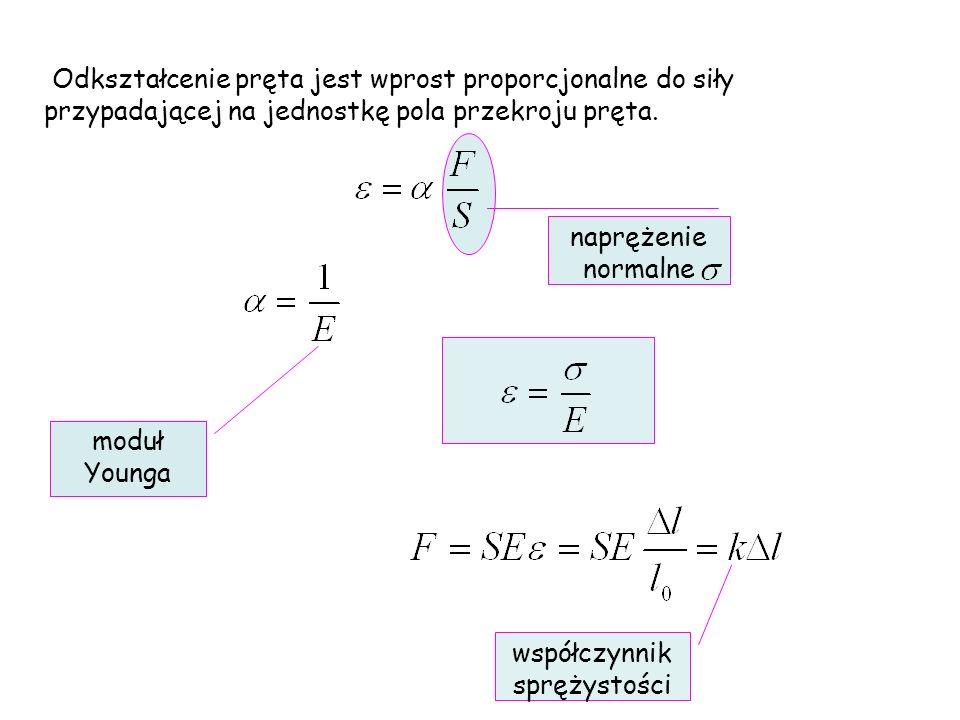 Odkształcenie pręta jest wprost proporcjonalne do siły przypadającej na jednostkę pola przekroju pręta. naprężenie normalne moduł Younga współczynnik