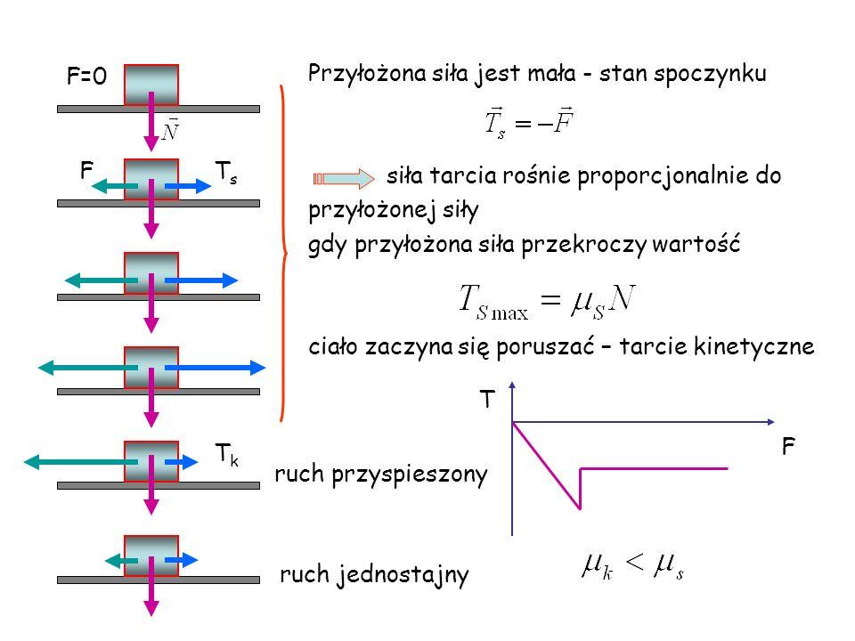 F=0 FTsTs TkTk Przyłożona siła jest mała - stan spoczynku siła tarcia rośnie proporcjonalnie do przyłożonej siły gdy przyłożona siła przekroczy wartoś