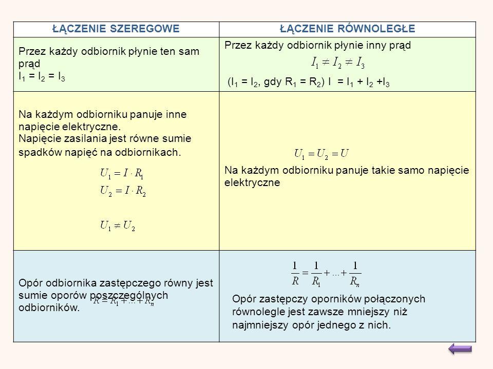 ŁĄCZENIE SZEREGOWEŁĄCZENIE RÓWNOLEGŁE Przez każdy odbiornik płynie ten sam prąd I 1 = I 2 = I 3 Przez każdy odbiornik płynie inny prąd (I 1 = I 2, gdy R 1 = R 2 ) I = I 1 + I 2 +I 3 Na każdym odbiorniku panuje inne napięcie elektryczne.