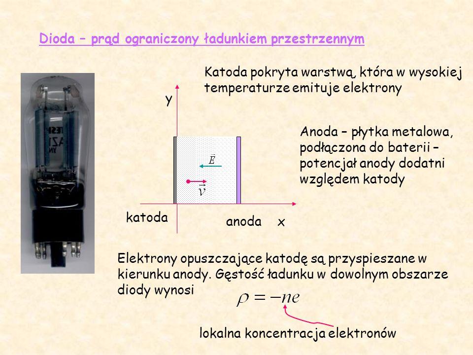 Dioda – prąd ograniczony ładunkiem przestrzennym katoda anoda x y Katoda pokryta warstwą, która w wysokiej temperaturze emituje elektrony Anoda – płytka metalowa, podłączona do baterii – potencjał anody dodatni względem katody Elektrony opuszczające katodę są przyspieszane w kierunku anody.