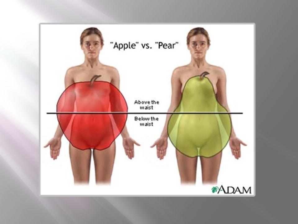 Miejscowe ot ł uszczenia wtórne  Brzuch  Fałdy klatki piersiowej  Podwójny podbródek  Nadmiar tłuszczu okolicy ramienia i tricepsu  Pseudoginekomastia