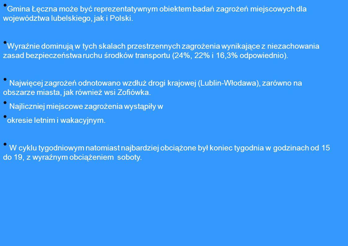 Gmina Łęczna może być reprezentatywnym obiektem badań zagrożeń miejscowych dla województwa lubelskiego, jak i Polski.