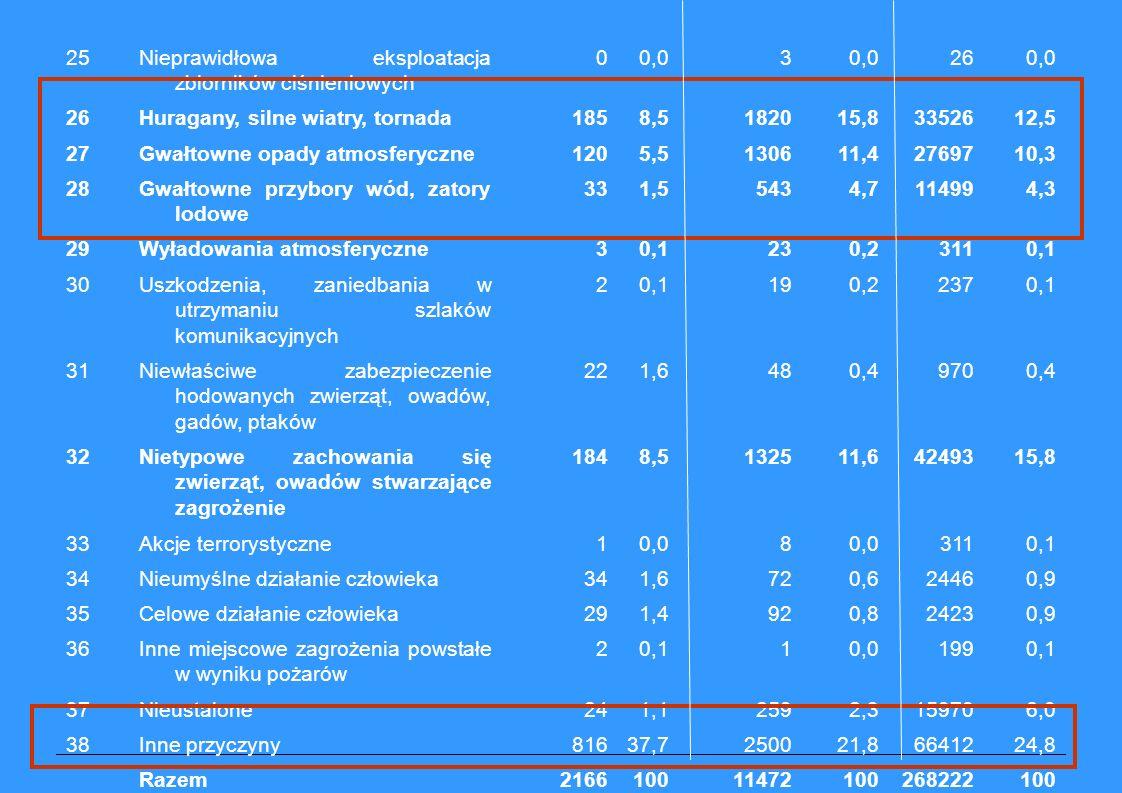25Nieprawidłowa eksploatacja zbiorników ciśnieniowych 00,03 260,0 26Huragany, silne wiatry, tornada1858,5182015,83352612,5 27Gwałtowne opady atmosferyczne1205,5130611,42769710,3 28Gwałtowne przybory wód, zatory lodowe 331,55434,7114994,3 29Wyładowania atmosferyczne30,1230,23110,1 30Uszkodzenia, zaniedbania w utrzymaniu szlaków komunikacyjnych 20,1190,22370,1 31Niewłaściwe zabezpieczenie hodowanych zwierząt, owadów, gadów, ptaków 221,6480,49700,4 32Nietypowe zachowania się zwierząt, owadów stwarzające zagrożenie 1848,5132511,64249315,8 33Akcje terrorystyczne10,08 3110,1 34Nieumyślne działanie człowieka341,6720,624460,9 35Celowe działanie człowieka291,4920,824230,9 36Inne miejscowe zagrożenia powstałe w wyniku pożarów 20,110,01990,1 37Nieustalone241,12592,3159706,0 38Inne przyczyny81637,7250021,86641224,8 Razem216610011472100268222100