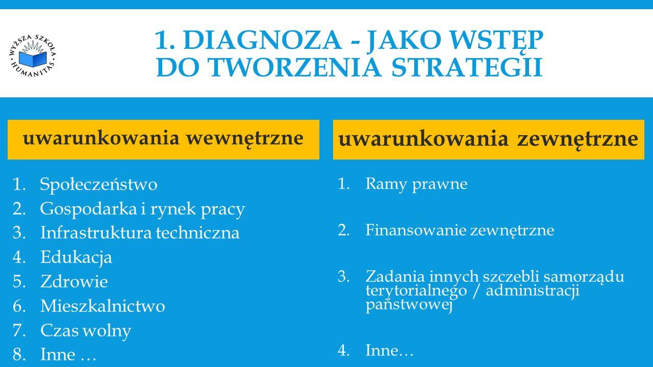 1. DIAGNOZA - JAKO WSTĘP DO TWORZENIA STRATEGII uwarunkowania wewnętrzne 1.Społeczeństwo 2.Gospodarka i rynek pracy 3.Infrastruktura techniczna 4.Eduk