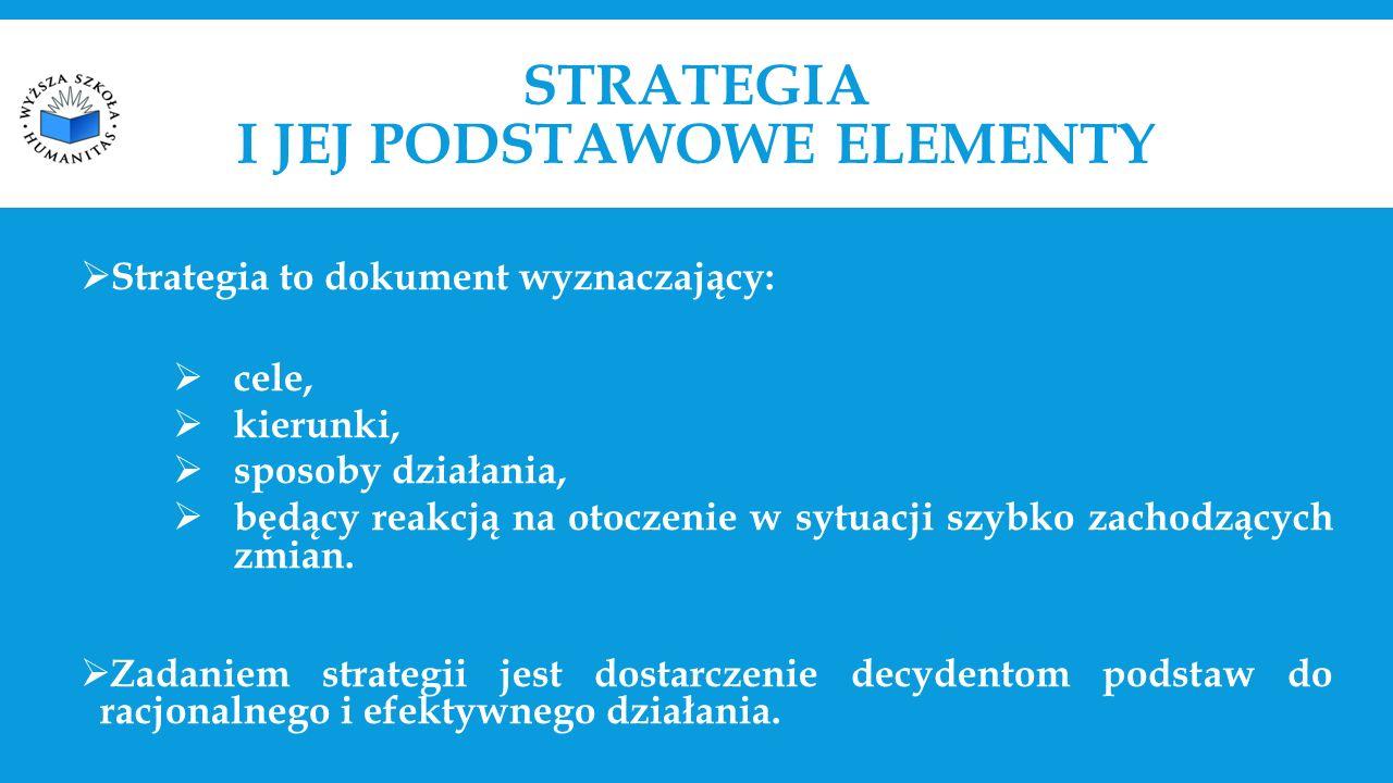 STRATEGIA I JEJ PODSTAWOWE ELEMENTY  Strategia to dokument wyznaczający:  cele,  kierunki,  sposoby działania,  będący reakcją na otoczenie w sytuacji szybko zachodzących zmian.