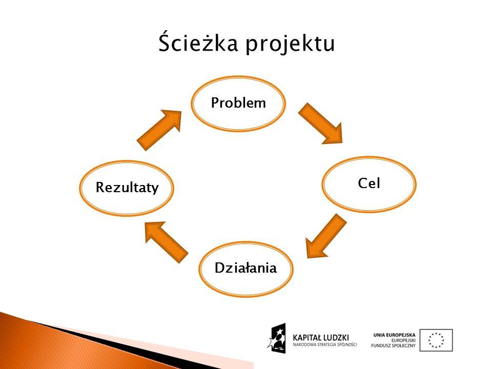 Ścieżka projektu Problem Działania Cel Rezultaty