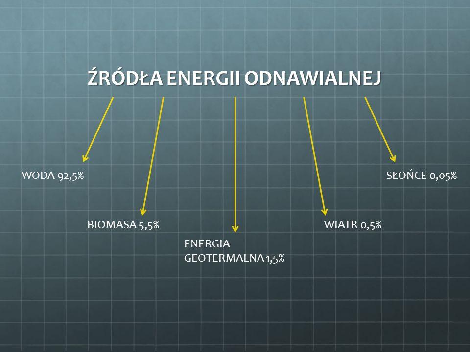 ŹRÓDŁA ENERGII ODNAWIALNEJ WODA 92,5% BIOMASA 5,5% ENERGIA GEOTERMALNA 1,5% WIATR 0,5% SŁOŃCE 0,05%