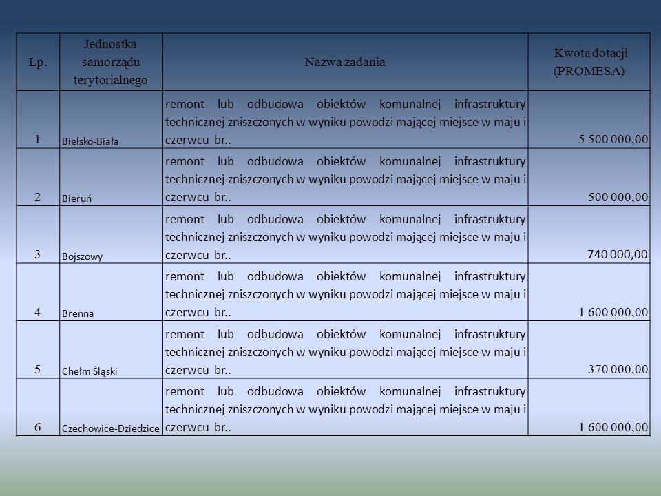 Lp. Jednostka samorządu terytorialnego Nazwa zadania Kwota dotacji (PROMESA) 1 Bielsko-Biała remont lub odbudowa obiektów komunalnej infrastruktury te