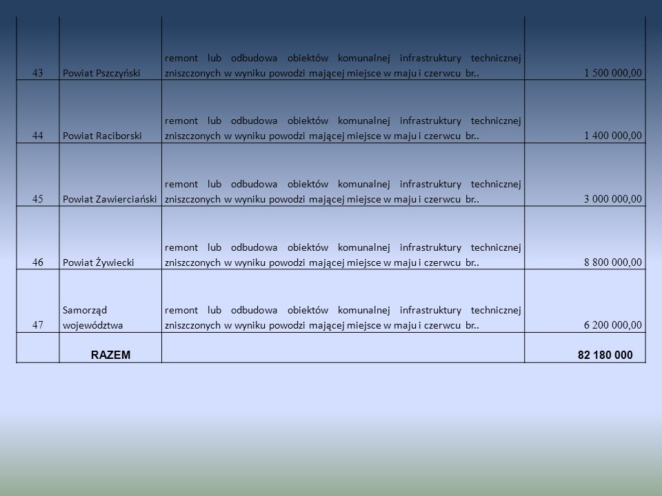 43 Powiat Pszczyński remont lub odbudowa obiektów komunalnej infrastruktury technicznej zniszczonych w wyniku powodzi mającej miejsce w maju i czerwcu br..