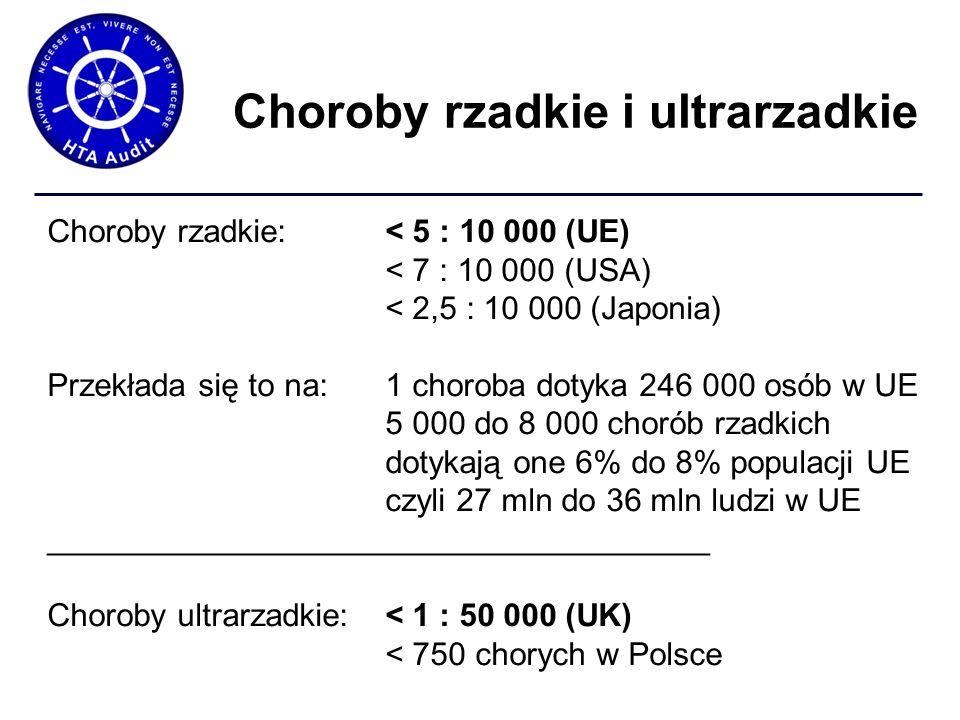 Choroby rzadkie i ultrarzadkie Choroby rzadkie: < 5 : 10 000 (UE) < 7 : 10 000 (USA) < 2,5 : 10 000 (Japonia) Przekłada się to na: 1 choroba dotyka 246 000 osób w UE 5 000 do 8 000 chorób rzadkich dotykają one 6% do 8% populacji UE czyli 27 mln do 36 mln ludzi w UE _____________________________________ Choroby ultrarzadkie: < 1 : 50 000 (UK) < 750 chorych w Polsce