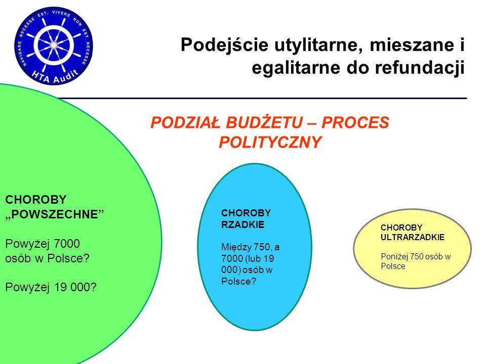 """Podejście utylitarne, mieszane i egalitarne do refundacji PODZIAŁ BUDŻETU – PROCES POLITYCZNY CHOROBY """"POWSZECHNE Powyżej 7000 osób w Polsce."""