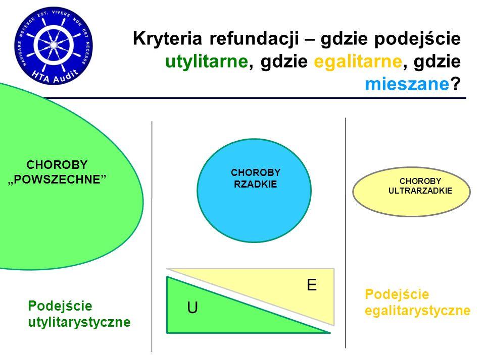 Kryteria refundacji – gdzie podejście utylitarne, gdzie egalitarne, gdzie mieszane.