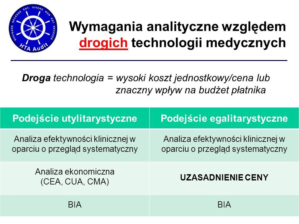 Wymagania analityczne względem drogich technologii medycznych Podejście utylitarystycznePodejście egalitarystyczne Analiza efektywności klinicznej w oparciu o przegląd systematyczny Analiza ekonomiczna (CEA, CUA, CMA) UZASADNIENIE CENY BIA Droga technologia = wysoki koszt jednostkowy/cena lub znaczny wpływ na budżet płatnika