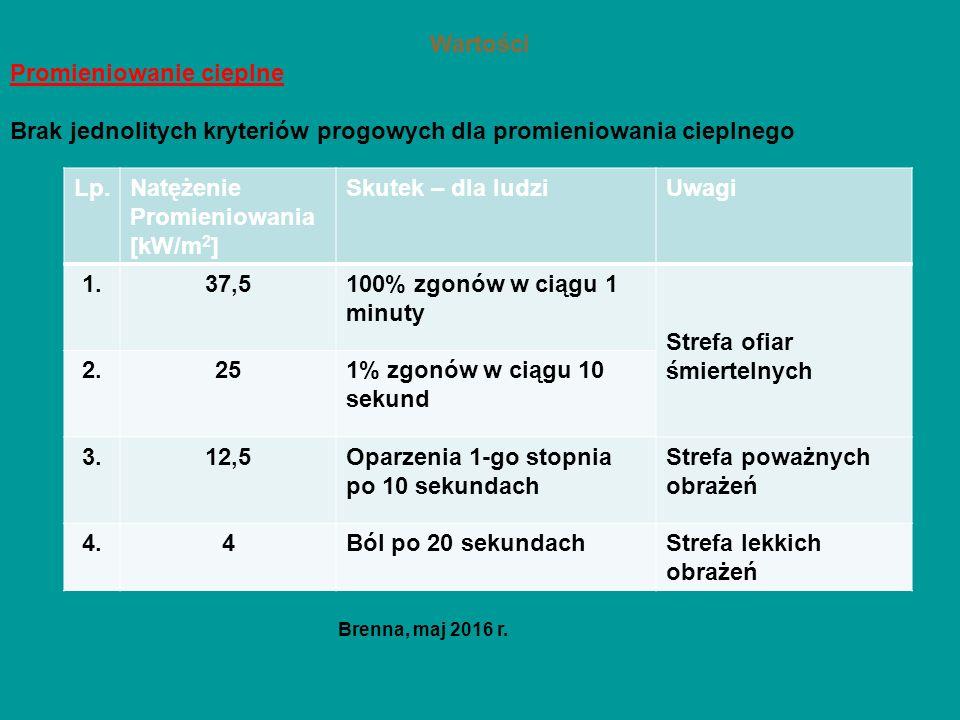 Wartości Promieniowanie cieplne Brak jednolitych kryteriów progowych dla promieniowania cieplnego Brenna, maj 2016 r. Lp.Natężenie Promieniowania [kW/