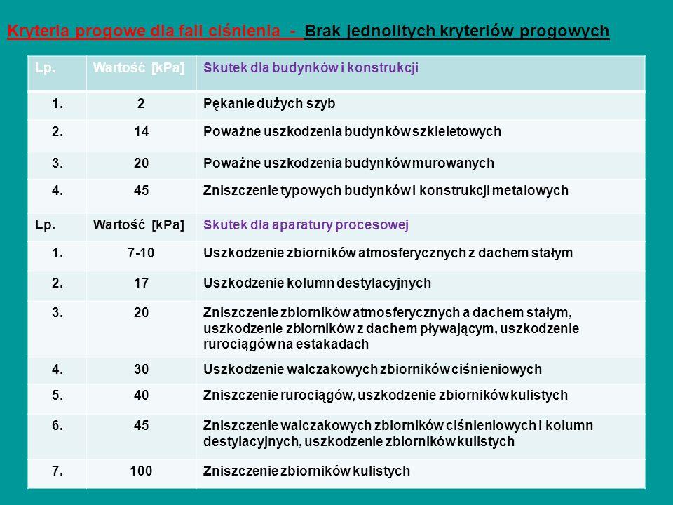 Kryteria progowe dla fali ciśnienia - Brak jednolitych kryteriów progowych Muszyna, marzec 2016 r. Lp.Wartość [kPa]Skutek dla budynków i konstrukcji 1