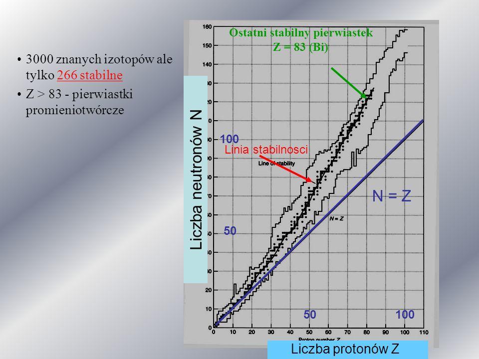 3000 znanych izotopów ale tylko 266 stabilne Z > 83 - pierwiastki promieniotwórcze Linia stabilnosci N = Z Liczba protonów Z Liczba neutronów N 10050 100 50 Ostatni stabilny pierwiastek Z = 83 (Bi)