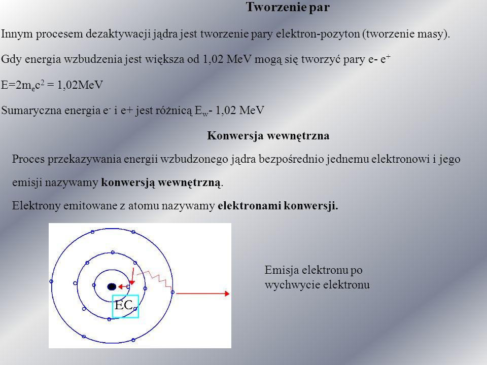Tworzenie par Innym procesem dezaktywacji jądra jest tworzenie pary elektron-pozyton (tworzenie masy).