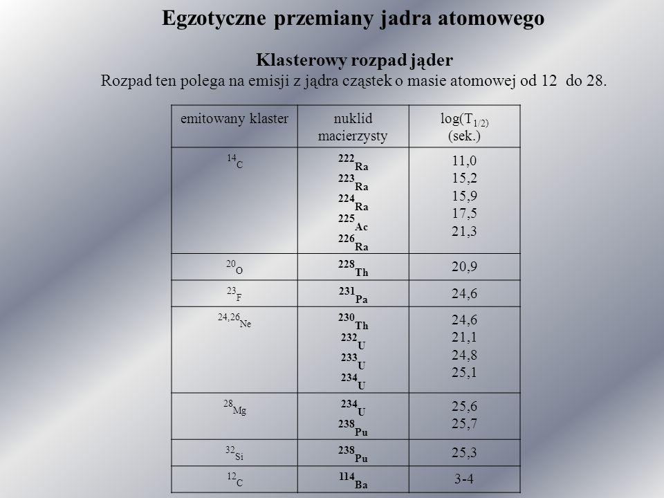 Klasterowy rozpad jąder Rozpad ten polega na emisji z jądra cząstek o masie atomowej od 12 do 28.